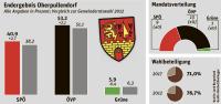 Gemeinderatswahl 2017 Oberpullendorf