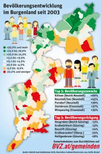 Bevölkerungsentwicklung im Burgenland seit 2003
