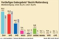 Nationalratswahl 2019 Bezirk Matterbsurg