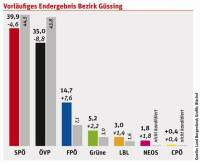 Vorläufiges Wahl-Ergebnis Bezirk Güssing