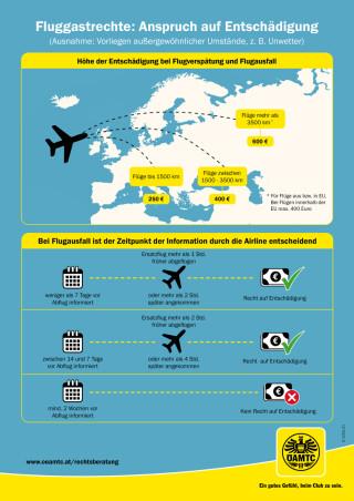 web_45694623_OEAMTC Grafik_Anspr├╝che Flugreisend