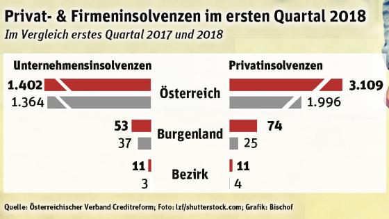 Insolvenzen Oberpullendorf