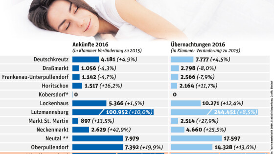 Grafik Tourismus Statistik Oberpullendorf Bezirk