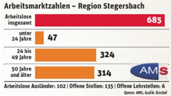 Arbeitsmarktzahlen Region Stegersbach Güssing 440_0900_100862_gus23grafik_ams_np_mitvk_x1a.jpg