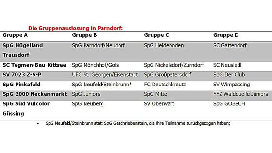 Gruppenauslosung Parndorf