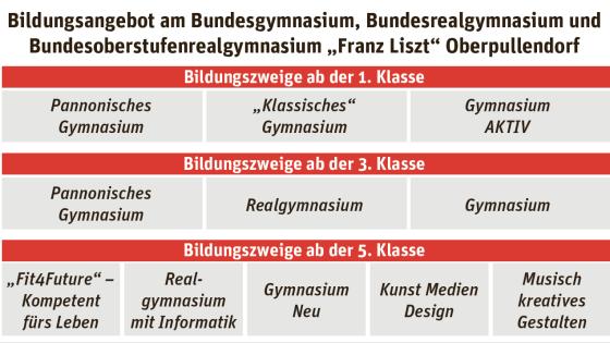 Gymnasium Oberpullendorf