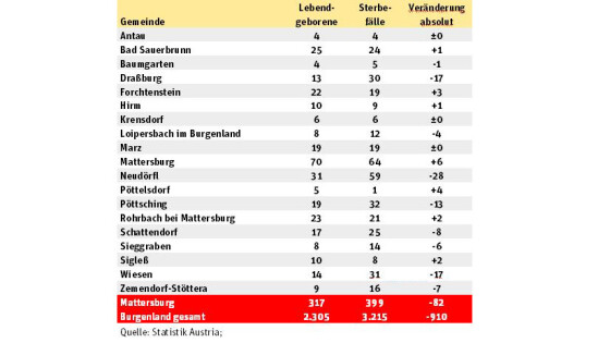 Bevölkerungsveränderung Mattersburg 2016