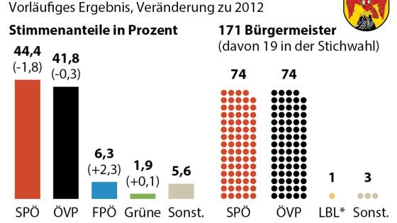 Gemeinderatswahl 2017 Burgenland vorläufiges Endergebnis und Vergleich mit 2012