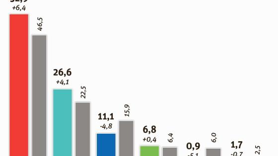 Vorzugsstimmen und Wahlergebnis Mattersburg