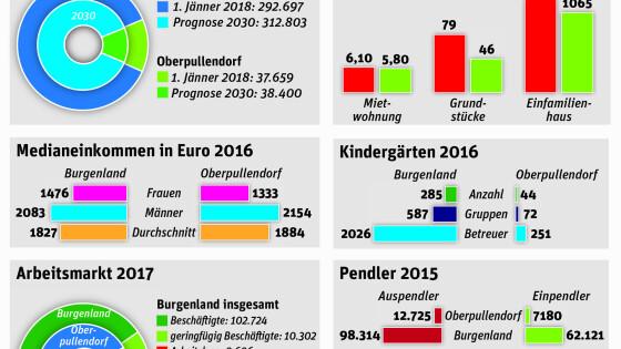 Mieten Einkommen Vergleich - Bezirk Oberpullendorf: Gut verdienen, günstig wohnen