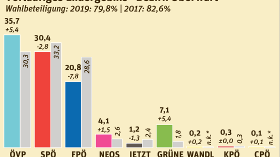 Nationalratswahl 2019 Bezirk Oberwart