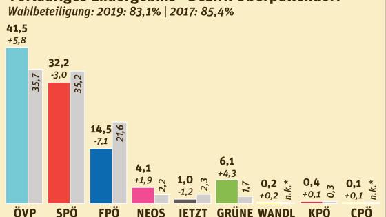 Nationalratswahl 2019 Bezirk Oberpullendorf
