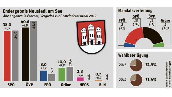 GR-Wahl, Ergebnis Neusiedl