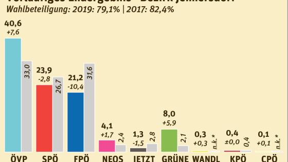Nationalratswahl 2019 Bezirk Jennersdorf