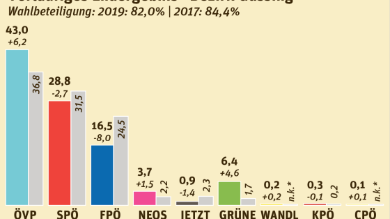 Nationalratswahl 2019 Bezirk Güssing