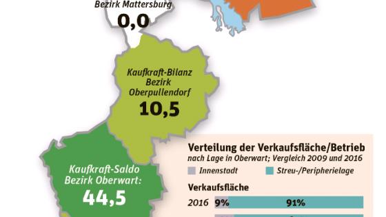 Kaufkraft Burgenland