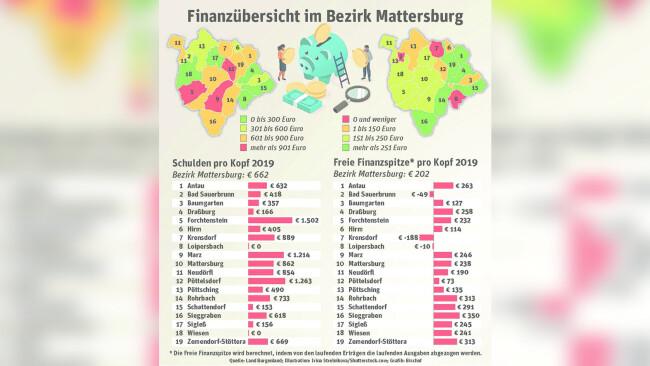 Finanzübersicht Bezirk Mattersburg