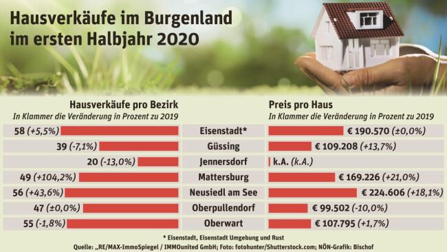Preise in Mattersburg Häuser